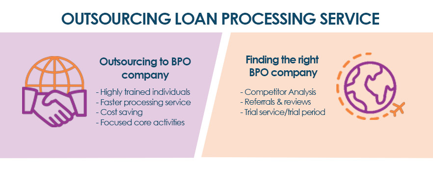 Loan Processing Service : Bank Valuation For Top 4 Banks In